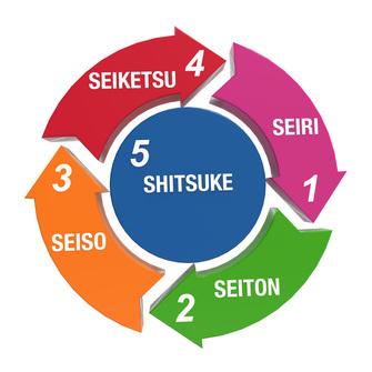 نظام آراستگی (5S)